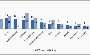 opiniepeiling Nov 2014