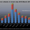 Palestijnse terreurgolf maart 2016