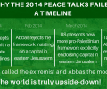 Vrede 2014-Peace-Talks-Failure
