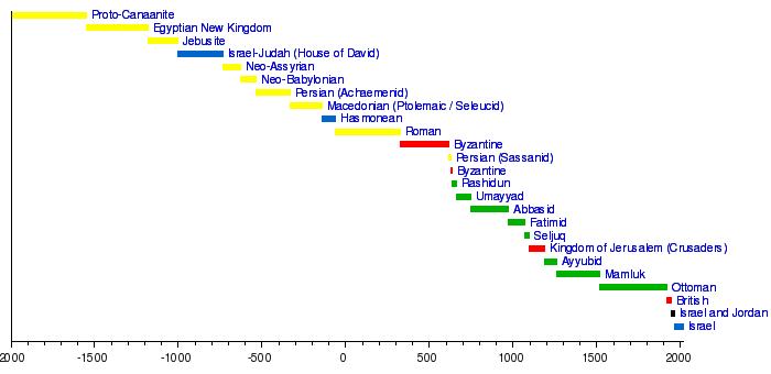 tijdlijn