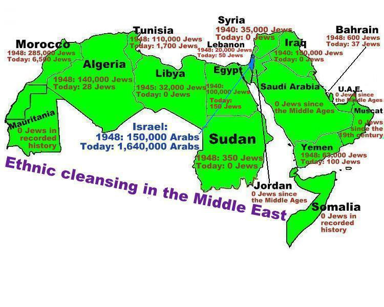 Ethnic cleansing Middle East
