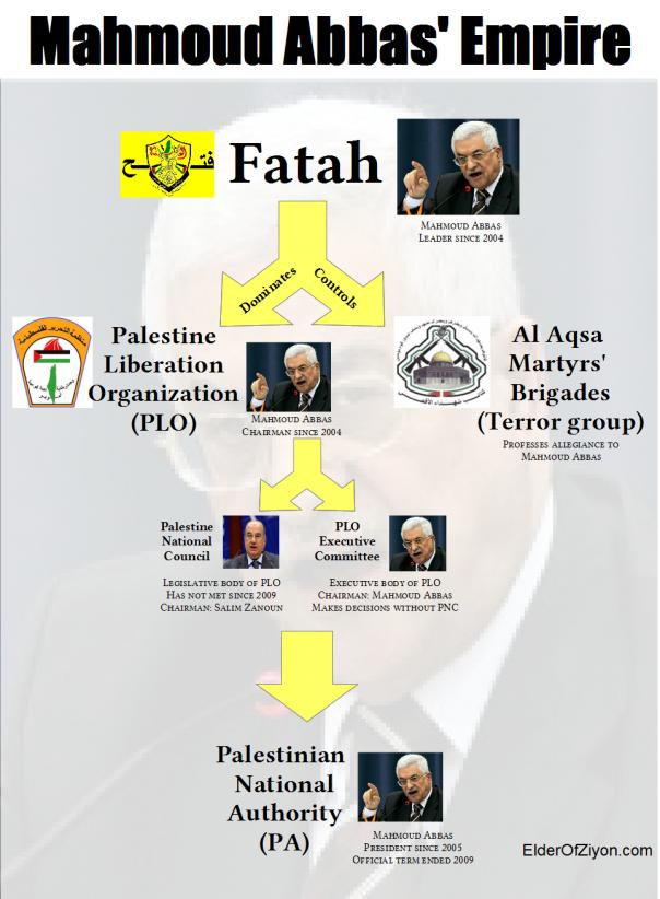 Abbas empire