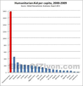 Palestijnen krijgen ongeveer evenveel hulp als de rest van de wereld bij elkaar.