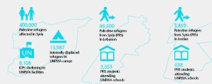 Syrie humanitaire situatie