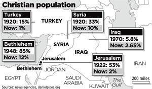Christelijk bevolking Midden-Oosten