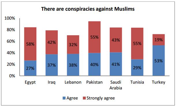 poll conspiracy