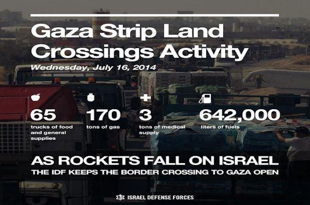 Gaza 16 juli