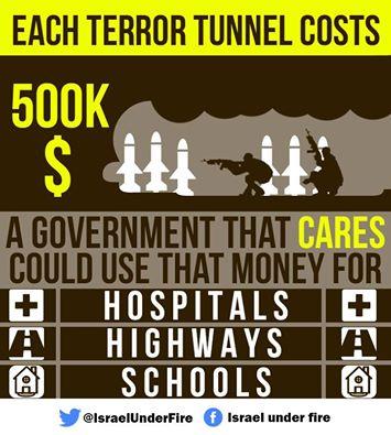 tunnel money
