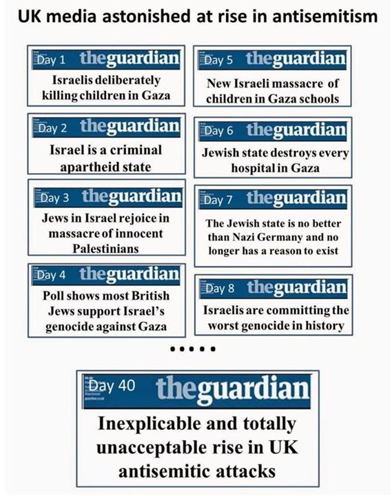 The Guardian antisemitism