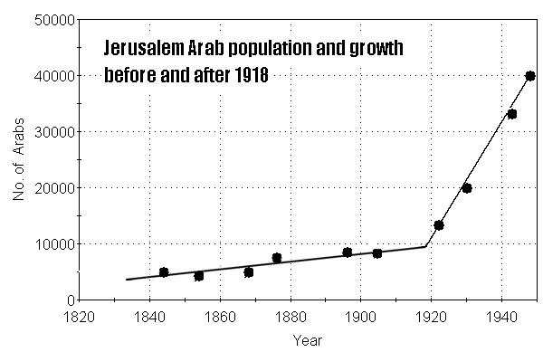 jerusalem arab population
