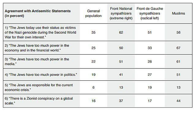 France survey 2