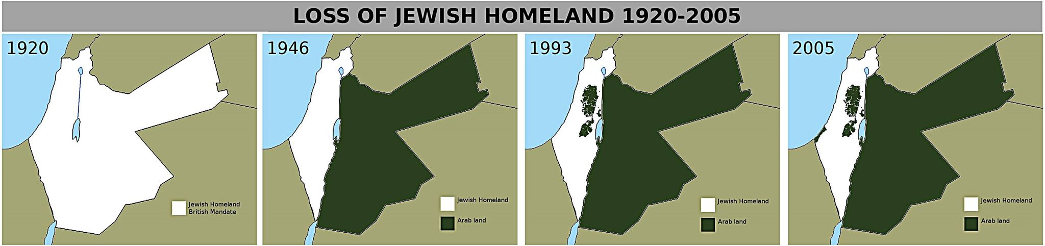 loss of jewish homeland