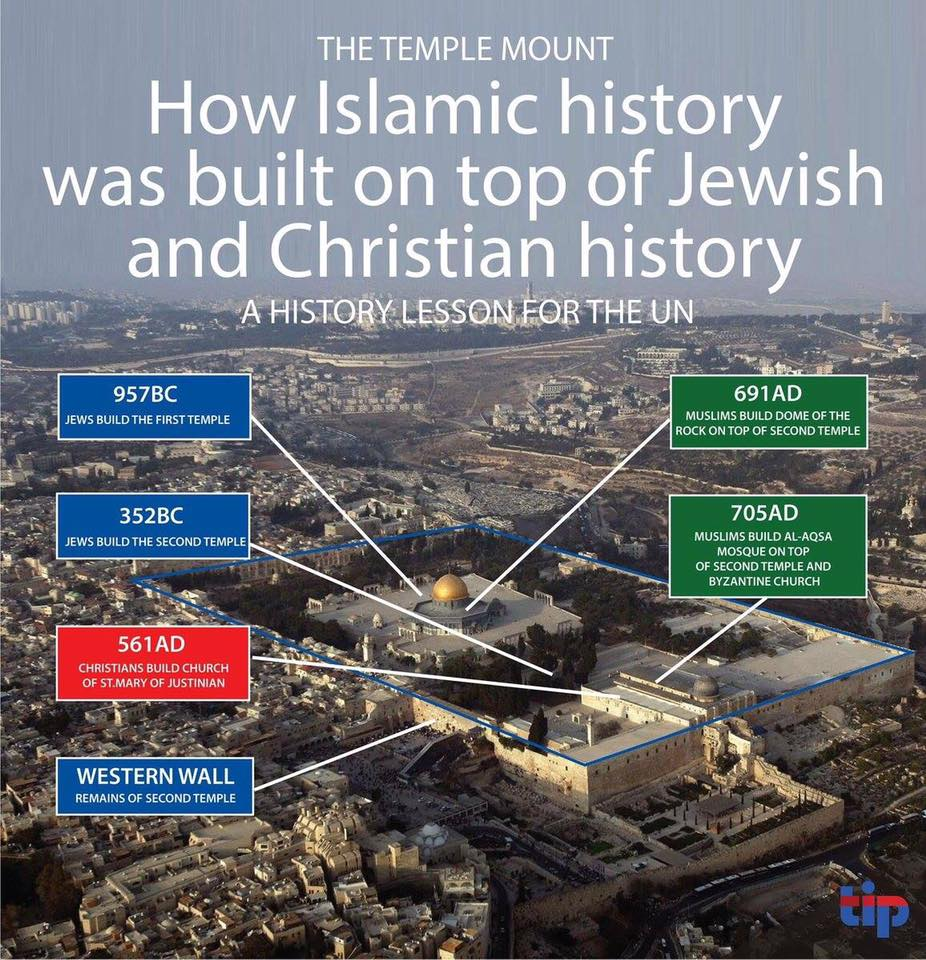 Temple mount history