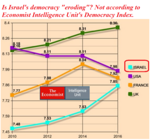 democracy israel