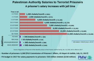 Salaries terrorists