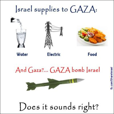 Gaza supplies