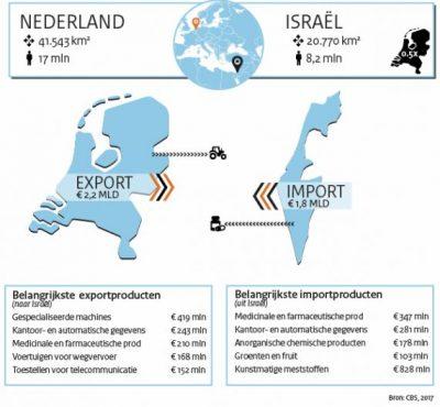 Nederland Israel export