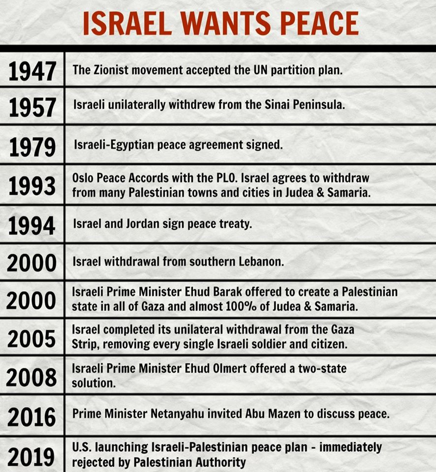 Peace wants israel